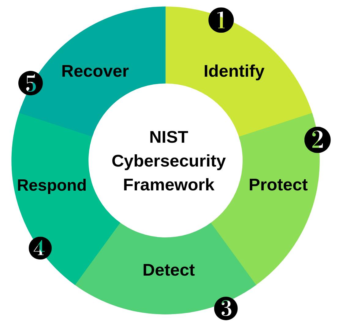 NIST Cybersecurity Framework_1
